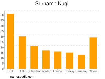 Surname Kuqi