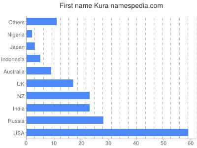 Given name Kura