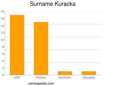 Surname Kuracka