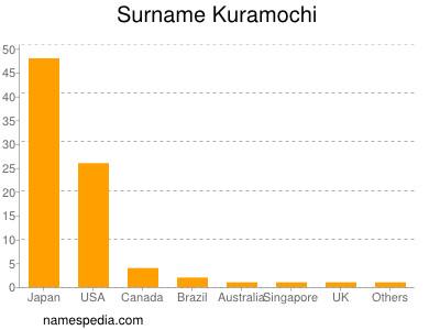 Surname Kuramochi
