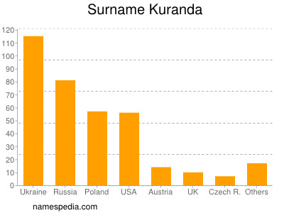 Surname Kuranda