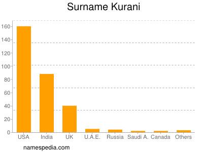 Surname Kurani