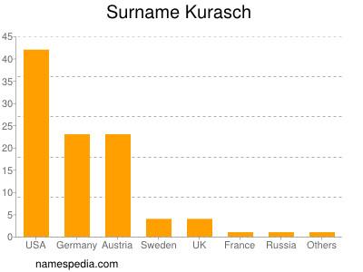 Surname Kurasch