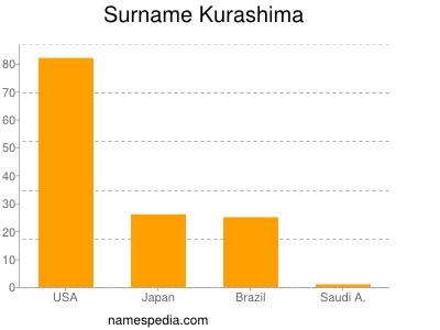 Surname Kurashima