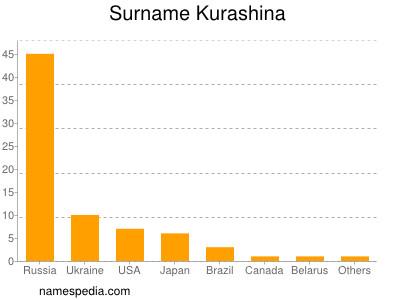 Surname Kurashina