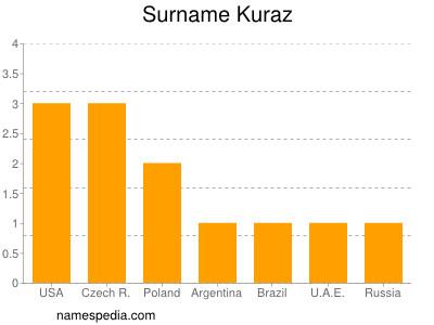 Surname Kuraz
