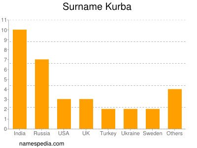 Surname Kurba