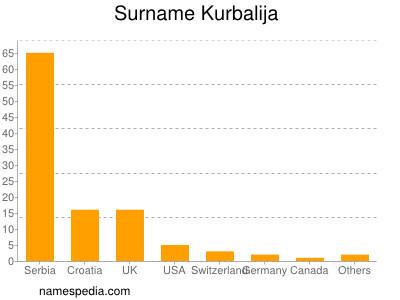 Surname Kurbalija