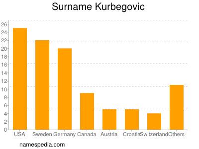 Surname Kurbegovic