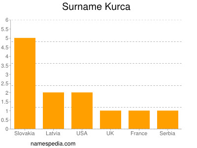 Surname Kurca
