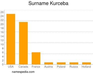 Surname Kurceba