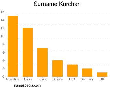 Surname Kurchan