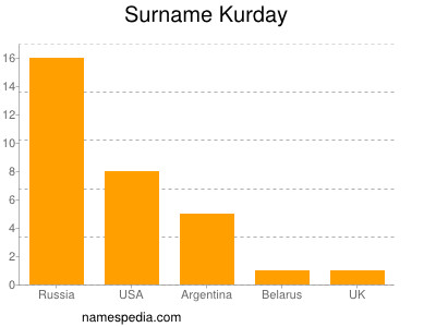 Surname Kurday