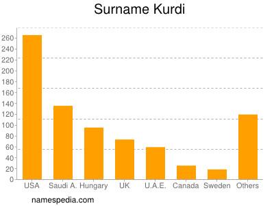 Surname Kurdi