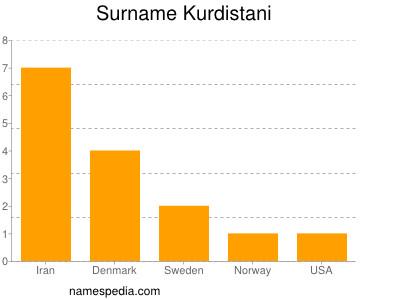 Surname Kurdistani