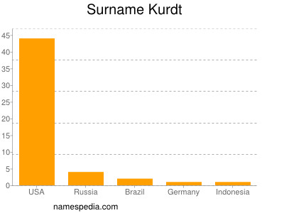 Surname Kurdt