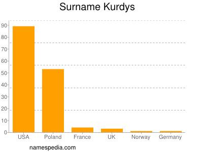 Surname Kurdys