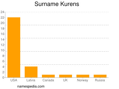 Surname Kurens