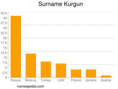 Surname Kurgun