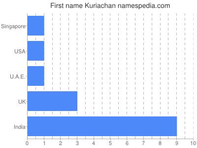 Given name Kuriachan