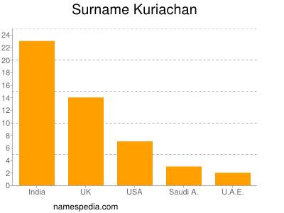Surname Kuriachan