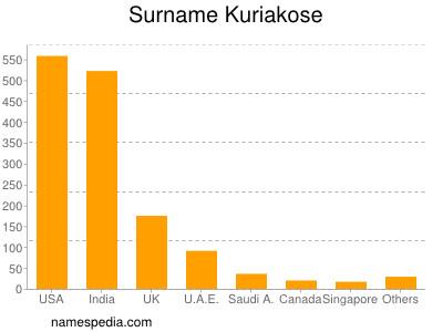Surname Kuriakose