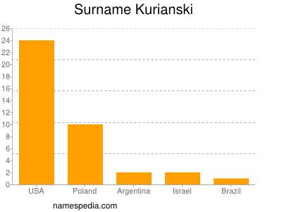 Surname Kurianski