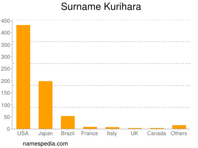 Surname Kurihara