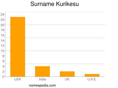 Surname Kurikesu