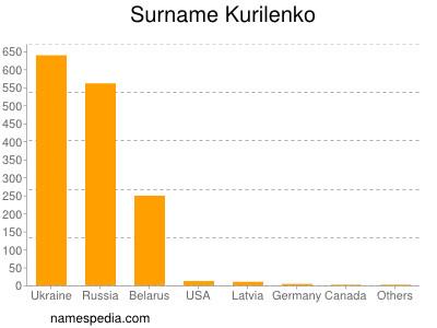 Surname Kurilenko