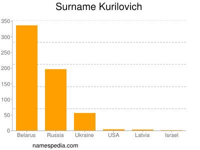 Surname Kurilovich