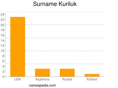 Surname Kuriluk