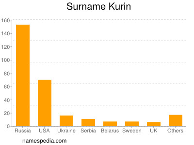 Surname Kurin