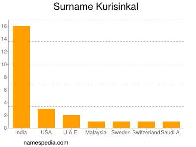 Surname Kurisinkal