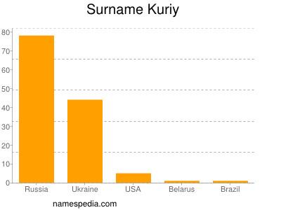 Surname Kuriy