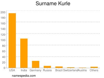 Surname Kurle