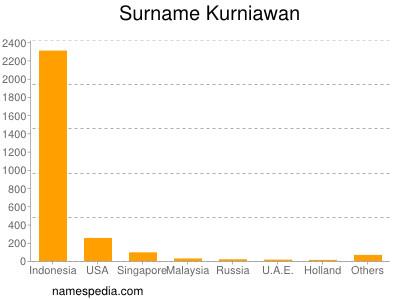 Surname Kurniawan
