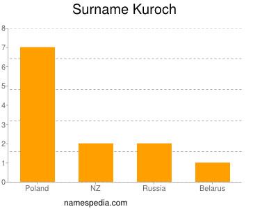 Surname Kuroch