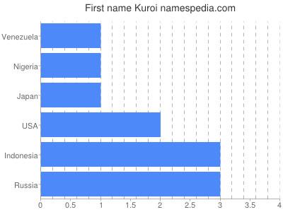 Given name Kuroi