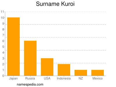 Surname Kuroi