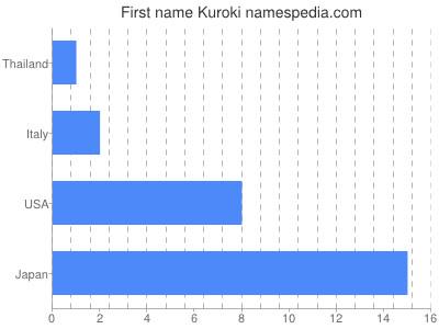 Given name Kuroki