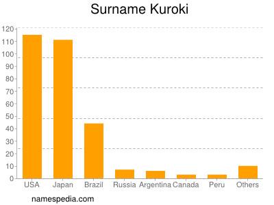 Surname Kuroki