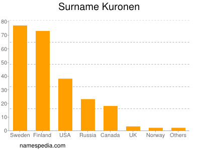 Surname Kuronen