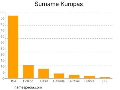 Surname Kuropas
