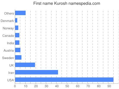 Given name Kurosh