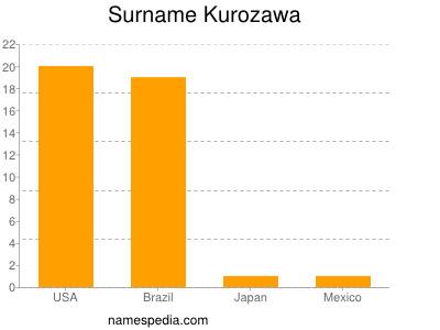 Surname Kurozawa