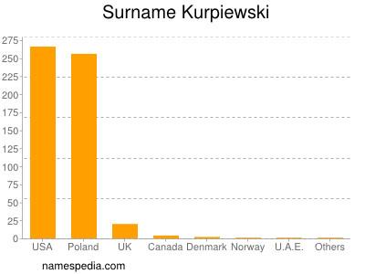Surname Kurpiewski