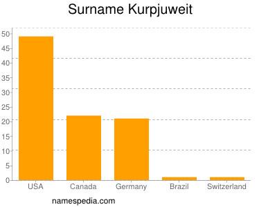 Surname Kurpjuweit