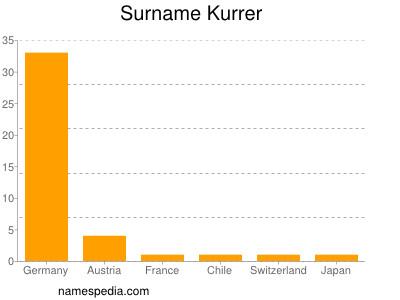 Surname Kurrer