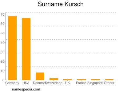 Surname Kursch